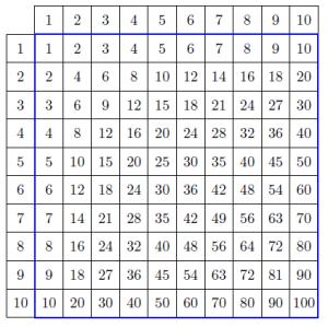La tabellina pitagorica con pgf robitex 39 s blog - Tavola pitagorica fino a 100 ...